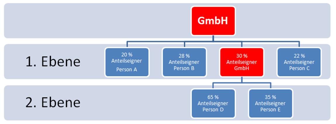 transparenzregister gmbh & co. kg